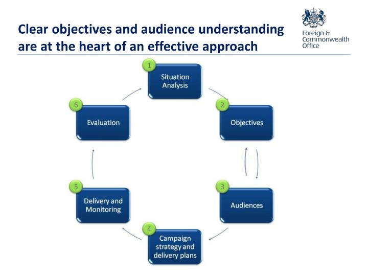 Clear objectives and audience understanding are at the heart of an effective approach