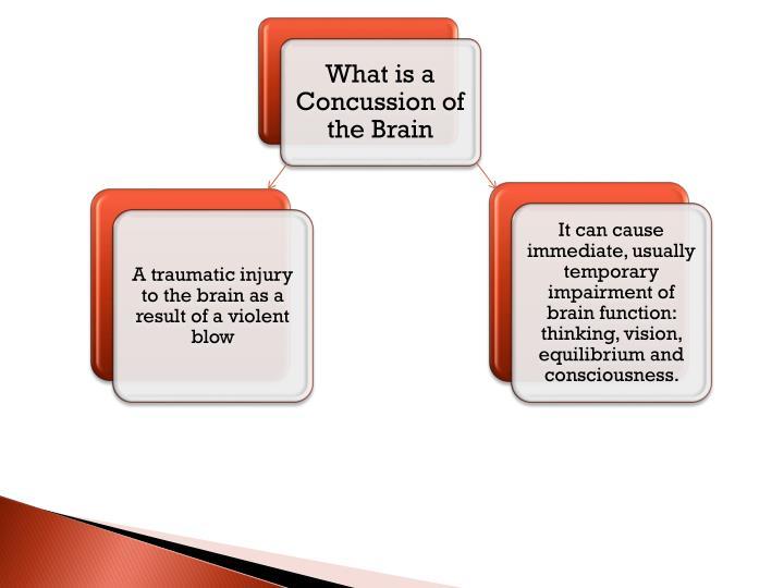 Concussion management program
