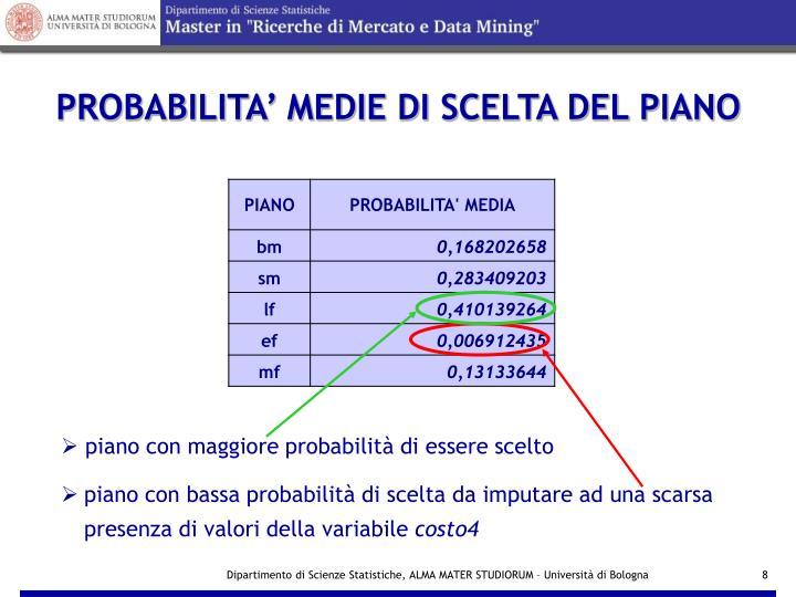 PROBABILITA' MEDIE DI SCELTA DEL PIANO