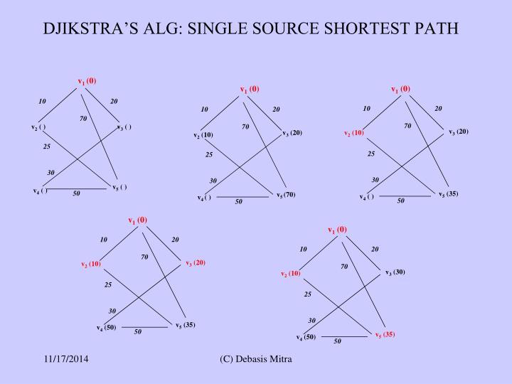 DJIKSTRA'S ALG: SINGLE SOURCE SHORTEST PATH
