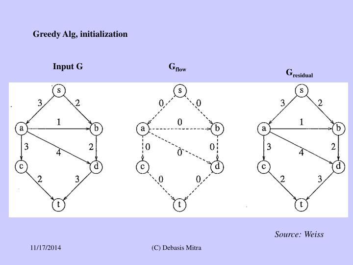 Greedy Alg, initialization
