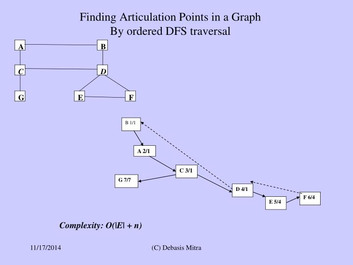 Finding Articulation Points in a Graph
