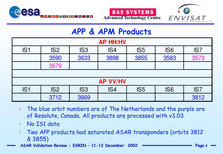 The blue orbit numbers are of The Netherlands and the purple are of Resolute, Canada. All products are processed with v3.03