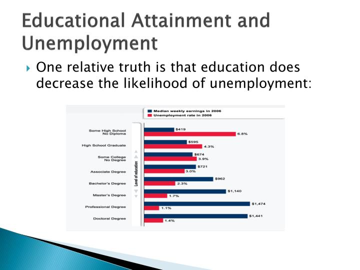 Educational Attainment and Unemployment