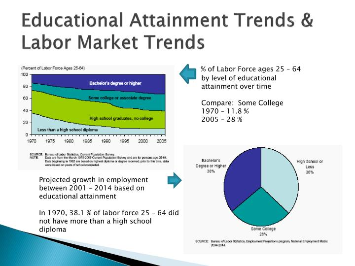 Educational Attainment Trends & Labor Market Trends