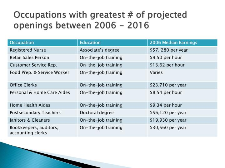 Occupations with greatest # of projected openings between 2006 - 2016