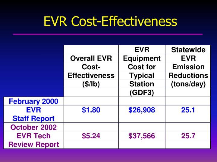 EVR Cost-Effectiveness