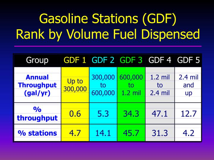 Gasoline Stations (GDF)