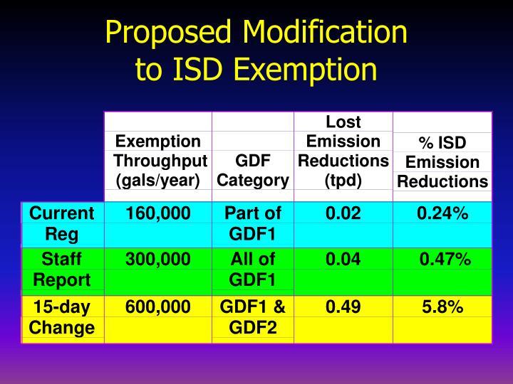 Proposed Modification