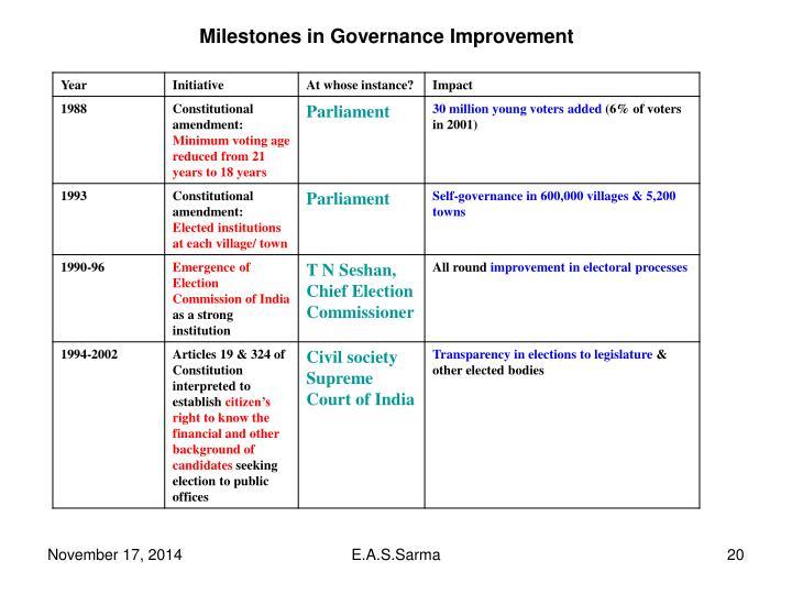 Milestones in Governance Improvement