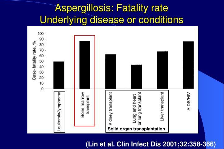 Aspergillosis: Fatality rate