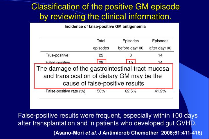Classification of the positive GM episode