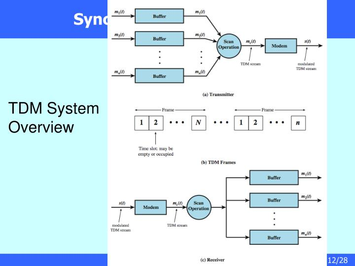 Synchronous TDM System
