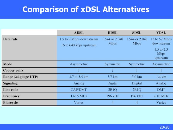 Comparison of xDSL Alternatives