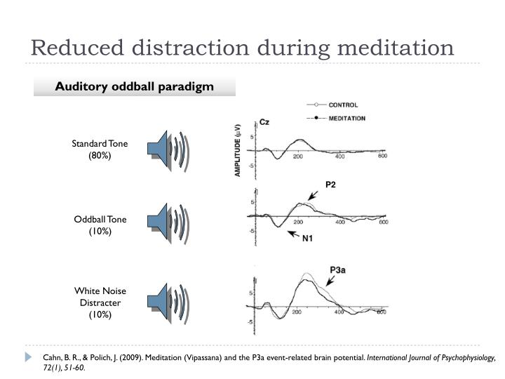 Reduced distraction during meditation