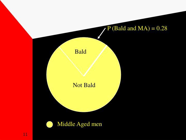 P (Bald and MA) = 0.28