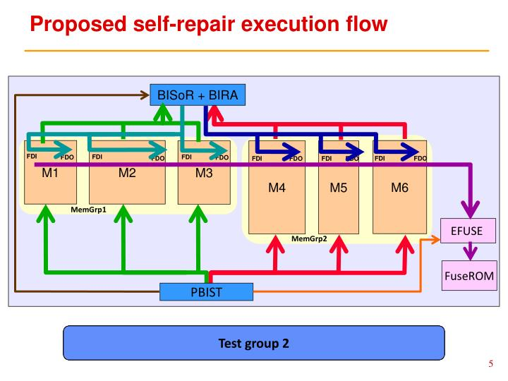 Proposed self-repair execution flow
