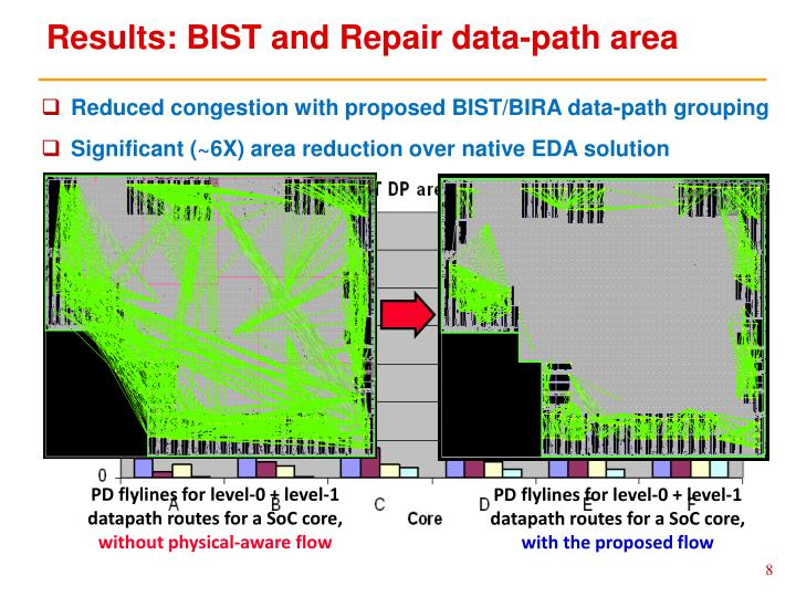 Results: BIST and Repair data-path area