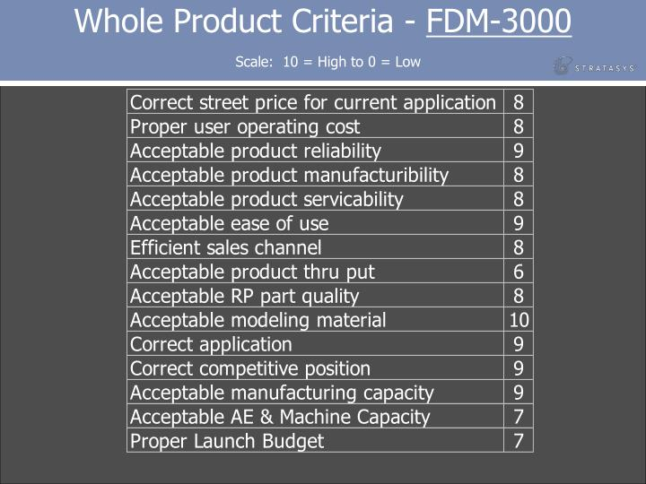 Whole Product Criteria -
