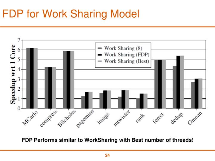 FDP for Work Sharing Model