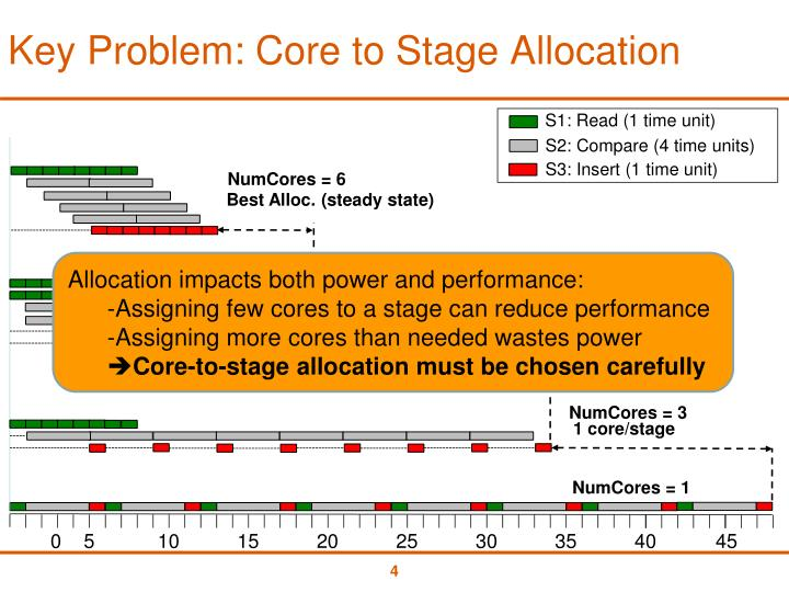 Key Problem: Core to Stage Allocation