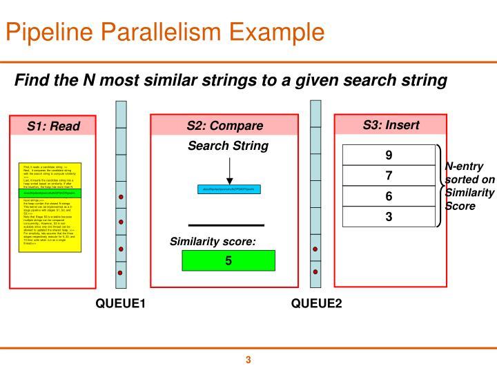 Pipeline parallelism example