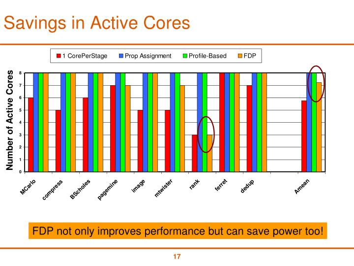 Savings in Active Cores