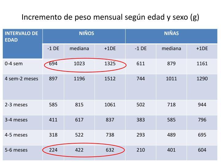 Incremento de peso mensual según edad y sexo (g)