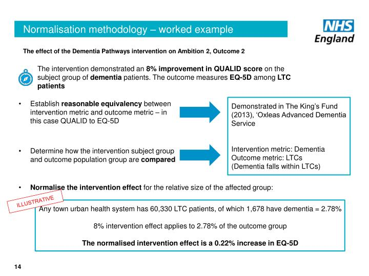 The effect of the Dementia Pathways intervention on Ambition 2, Outcome 2