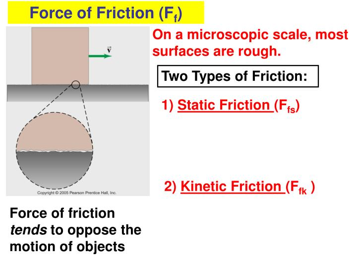 Force of Friction (F