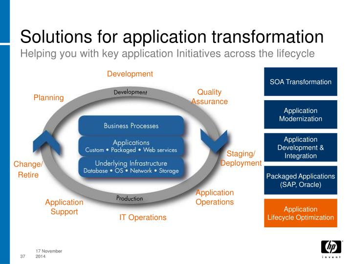 Solutions for application transformation