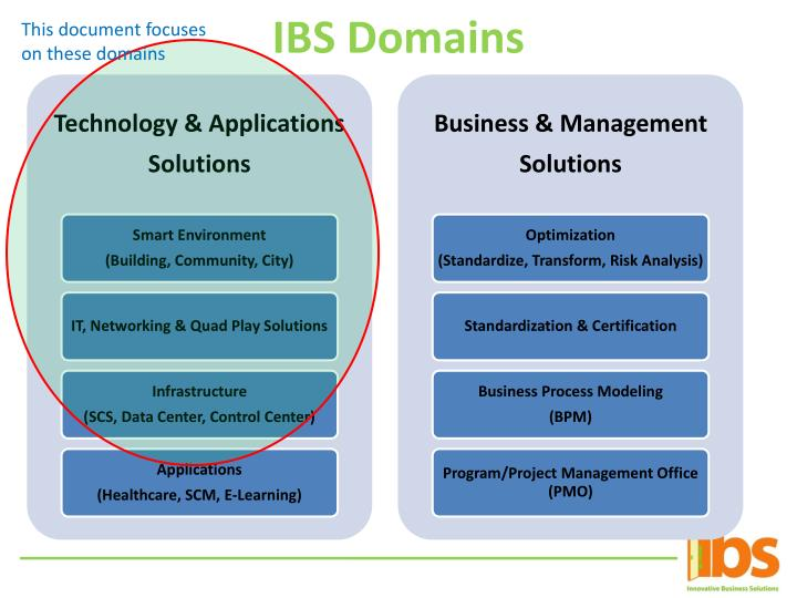 IBS Domains