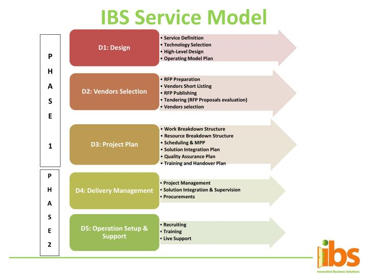 IBS Service Model