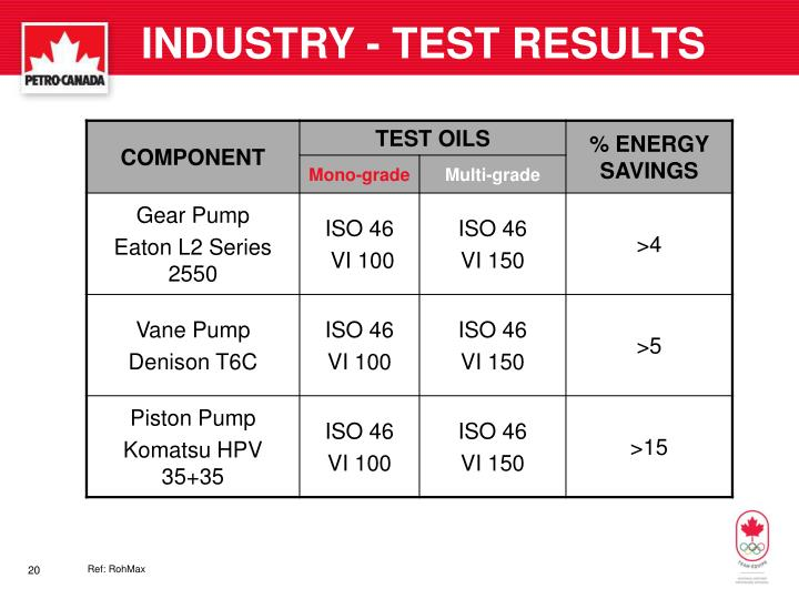INDUSTRY - TEST RESULTS