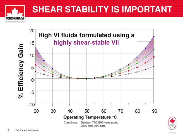 SHEAR STABILITY IS IMPORTANT