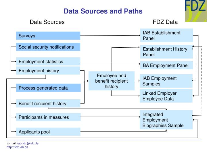 Data Sources and Paths