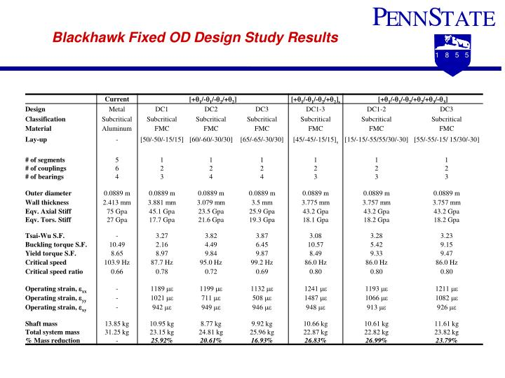 Blackhawk Fixed OD Design Study Results