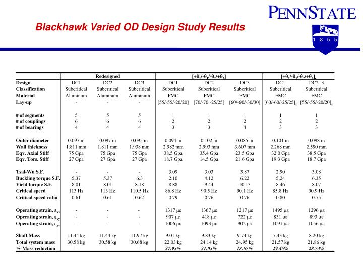 Blackhawk Varied OD Design Study Results