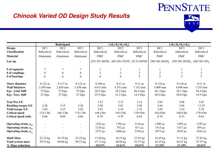 Chinook Varied OD Design Study Results