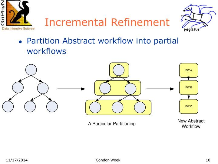 Incremental Refinement