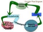 circular flow diagram1