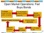 open market operations fed buys bonds