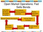 open market operations fed sells bonds