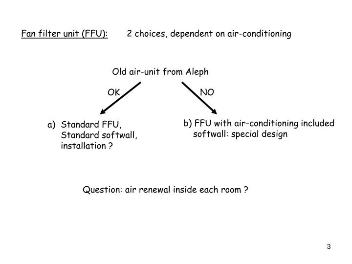 Fan filter unit (FFU):