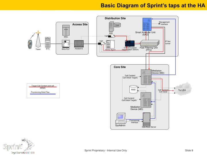 Basic Diagram of Sprint's taps at the HA