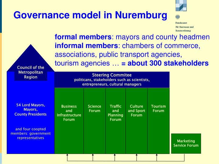 Council of the Metropolitan Region