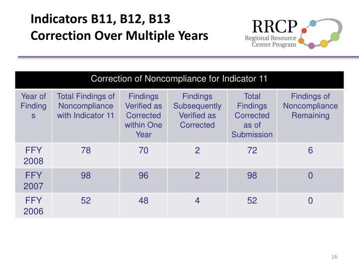 Indicators B11, B12, B13