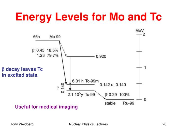 Energy Levels for Mo and Tc