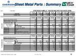 sheet metal parts summary