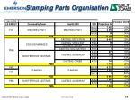 stamping parts organisation